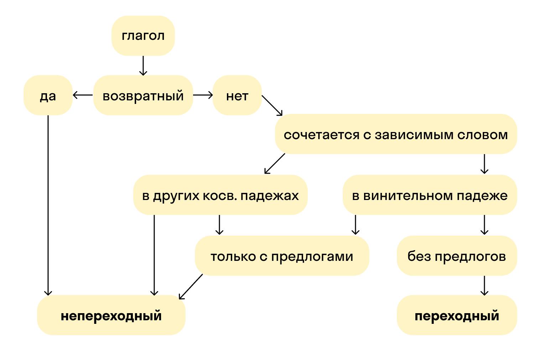 Алгоритм определения переходности глагола