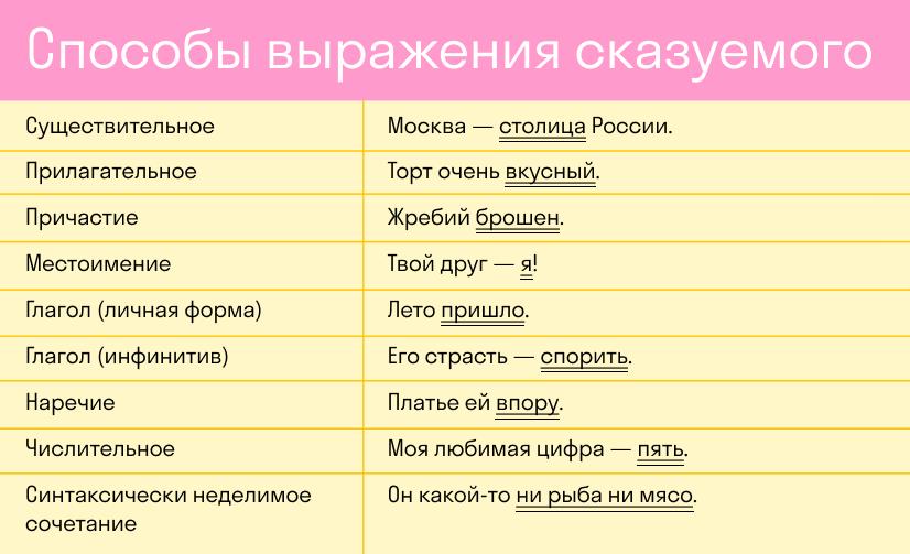способы выражения сказуемого