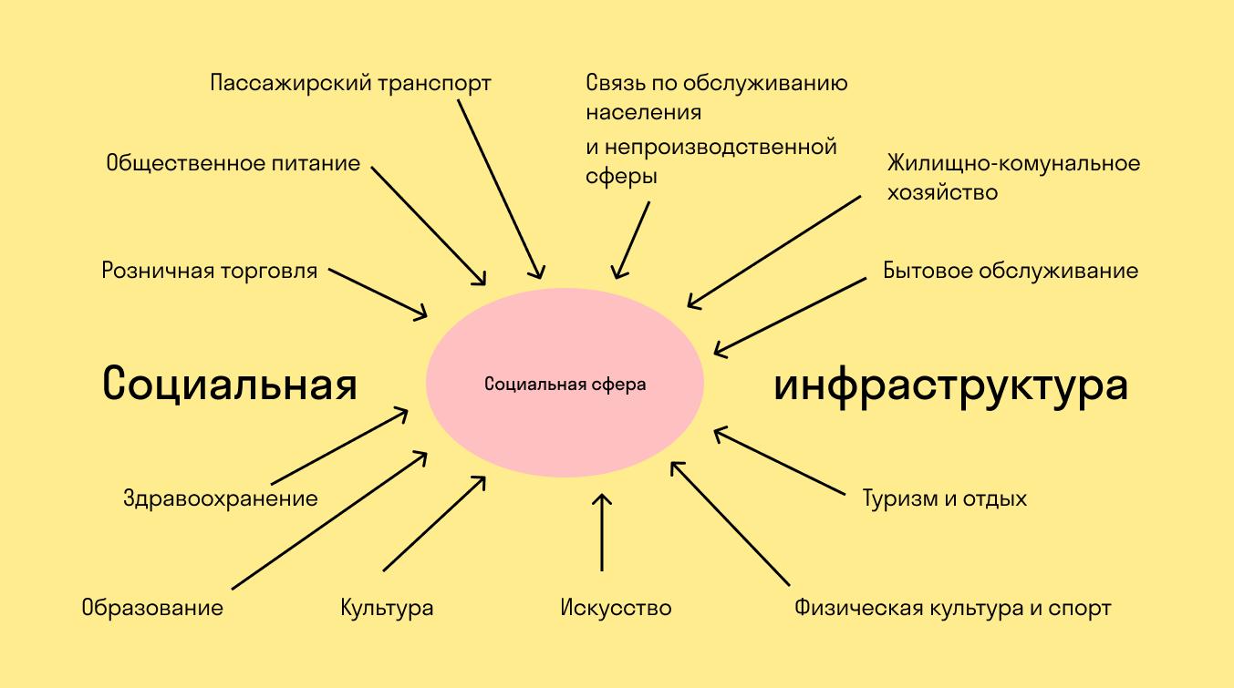 Что входит в социальную сферу