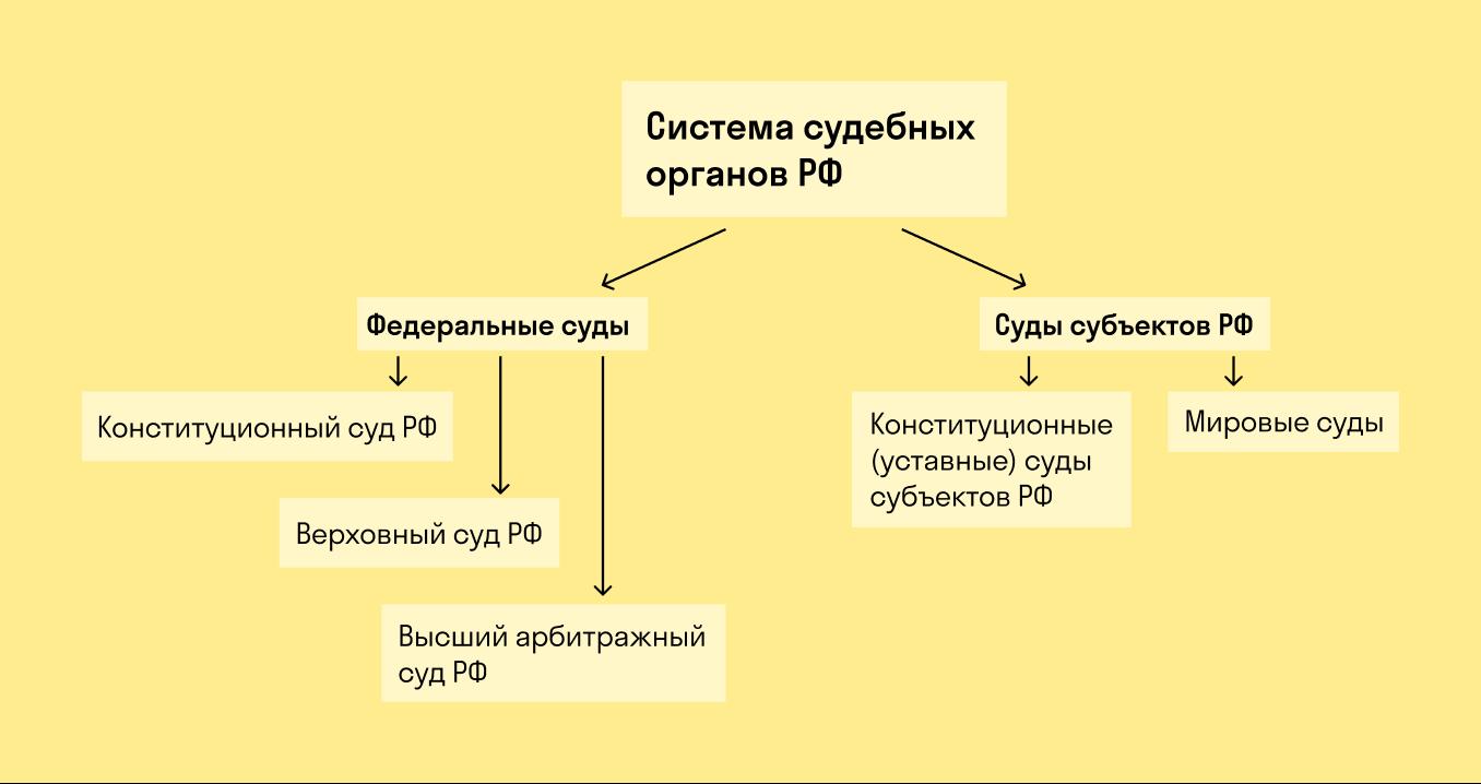 Система судебных органов РФ