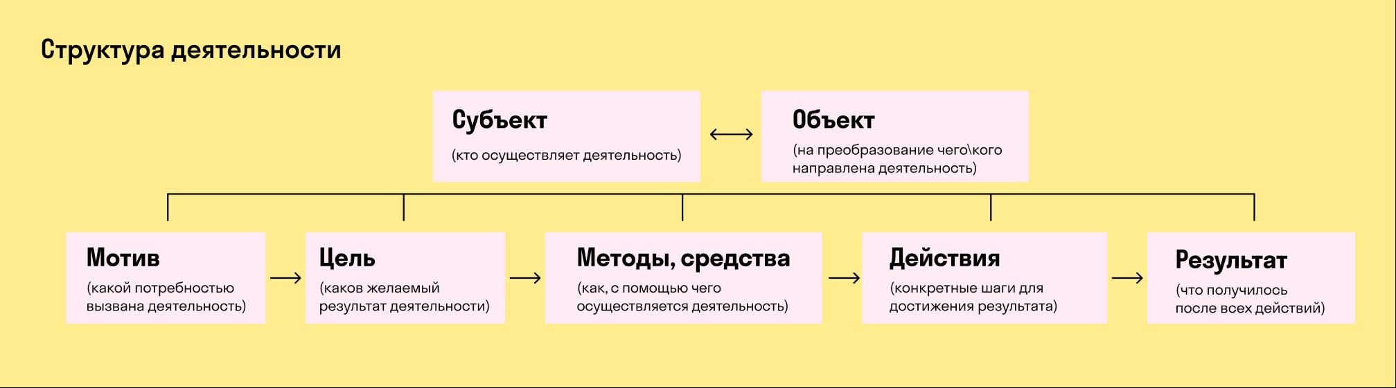 Структура деятельности человека