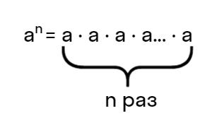 a в степени n