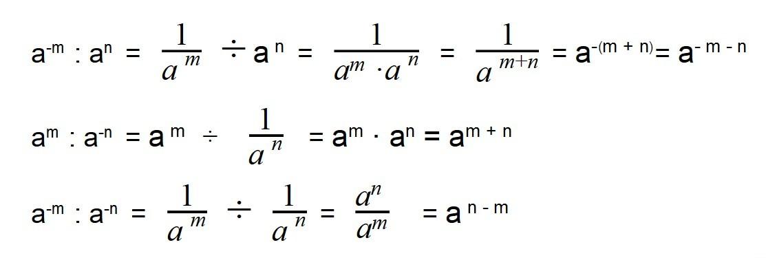 три примера деления отрицательных степеней