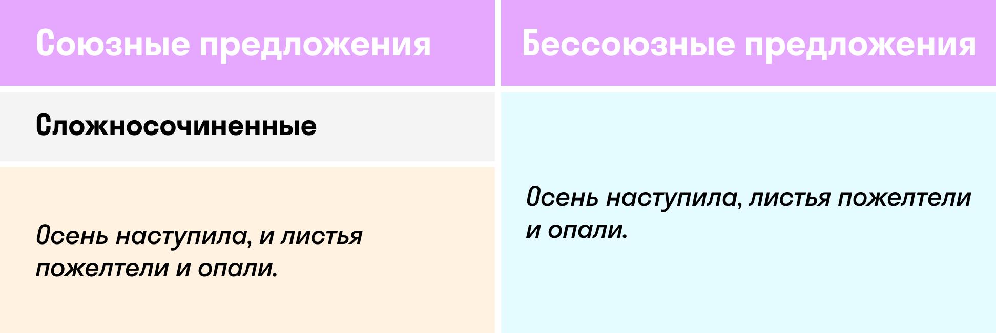Типы сложносочиненных предложений таблица   skysmart.ru