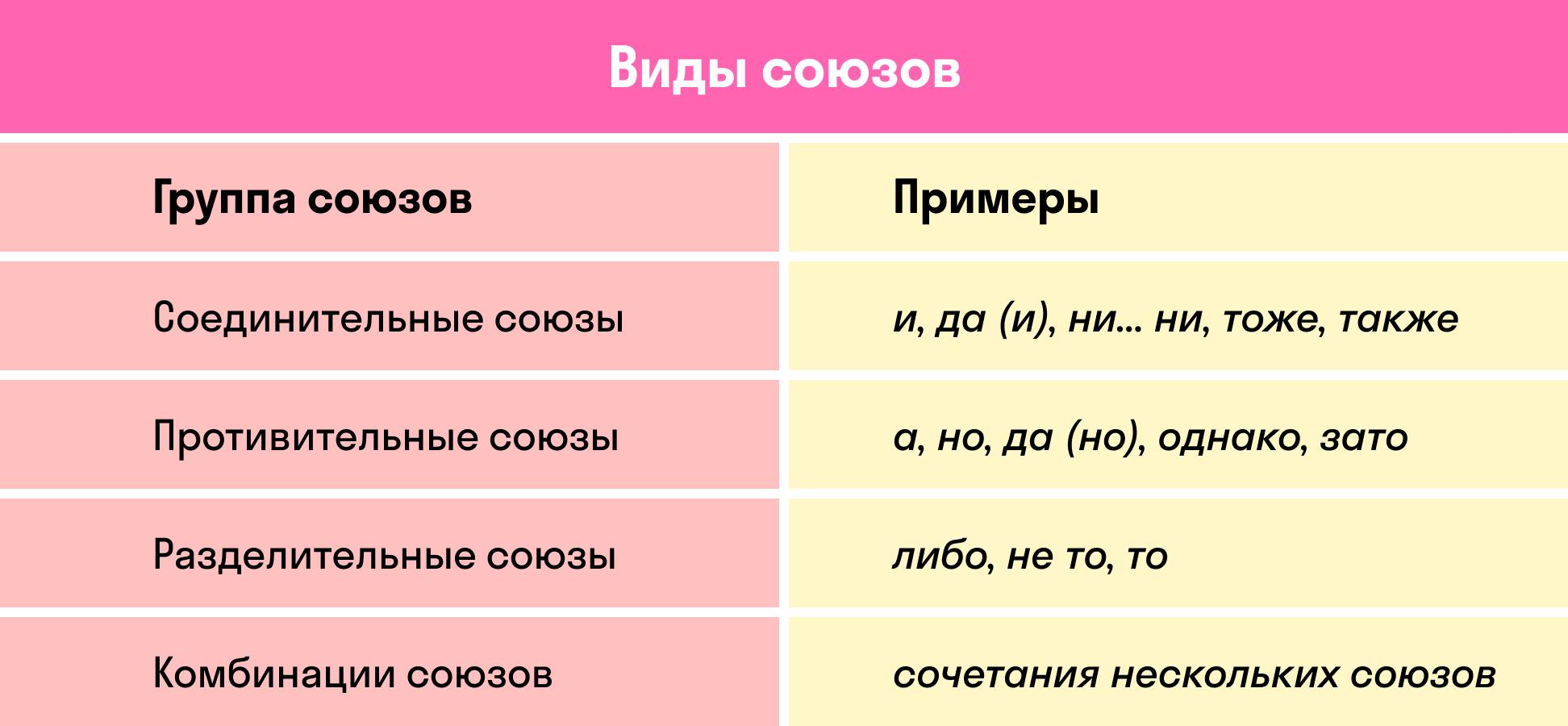 Виды союзов   skysmart.ru