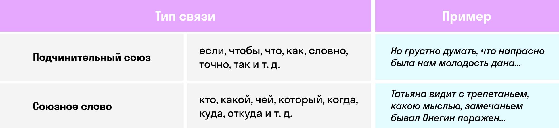 Таблица типов связи в СПП   skysmart.ru