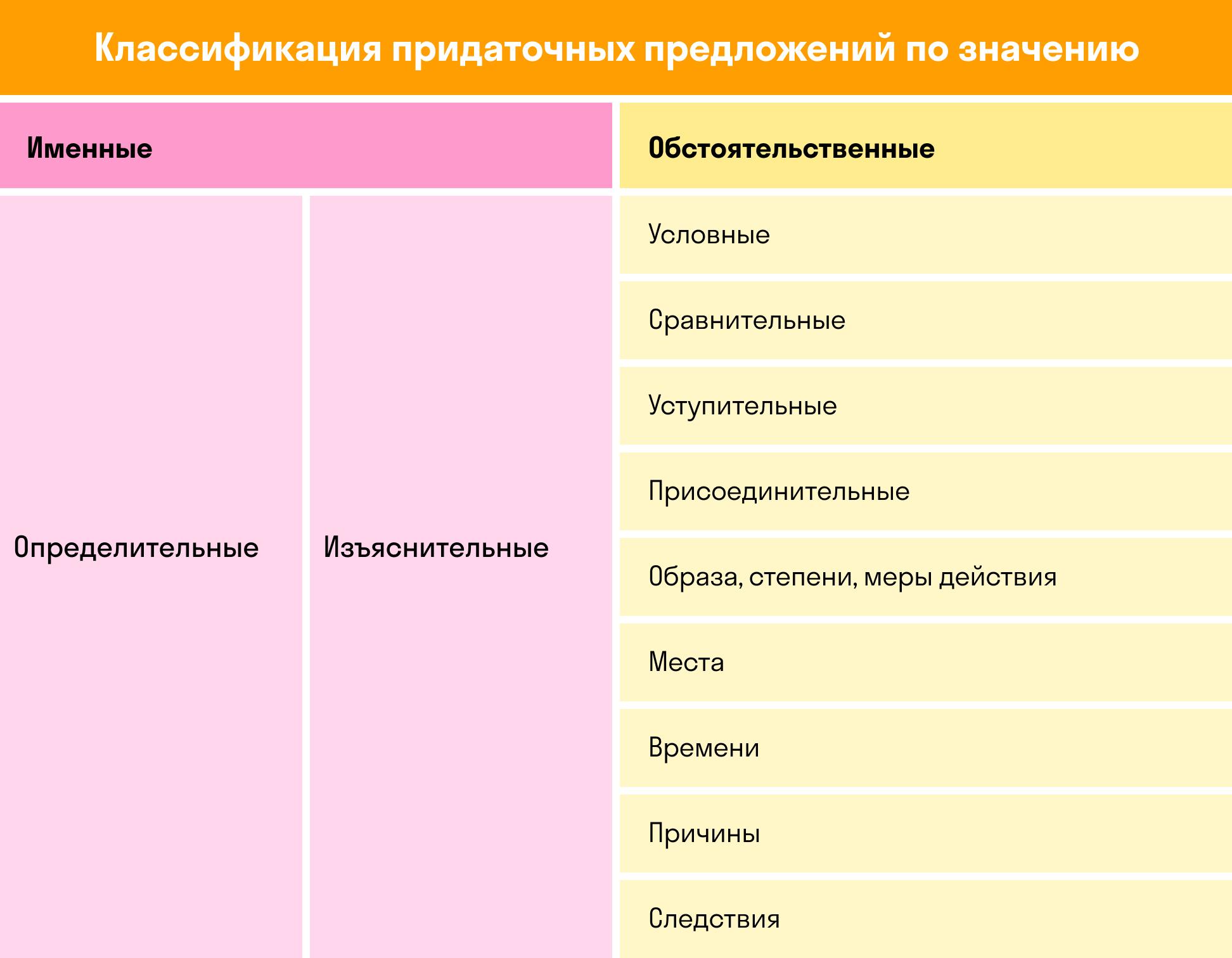 Классификация придаточных предложений | skysmart.ru