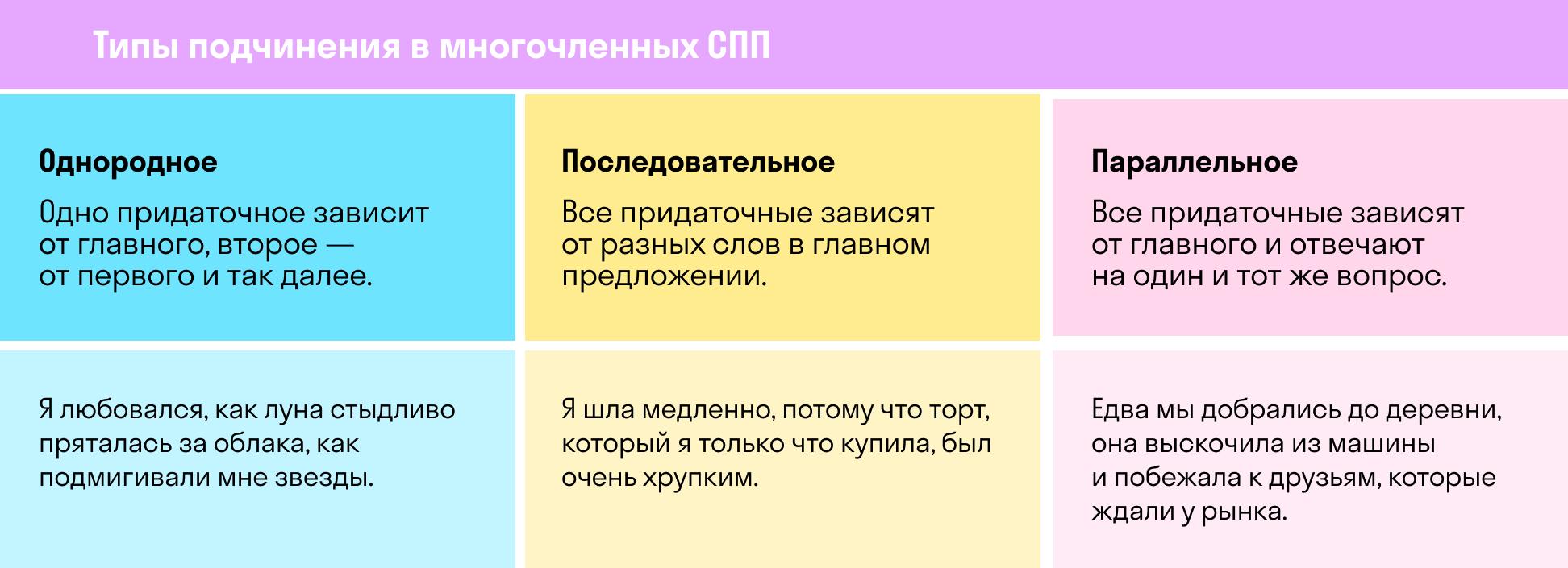 Типы подчинения в сложноподчиненном предложении | skysmart.ru