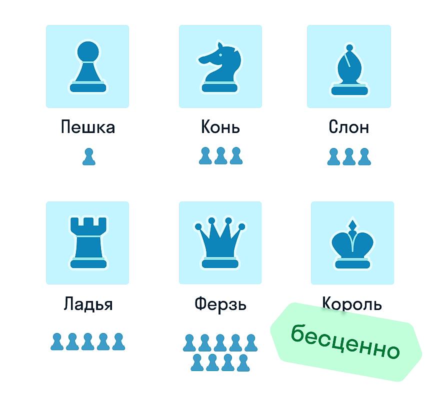 Ценность шахматных фигур